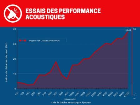 essais des performance acoustiques